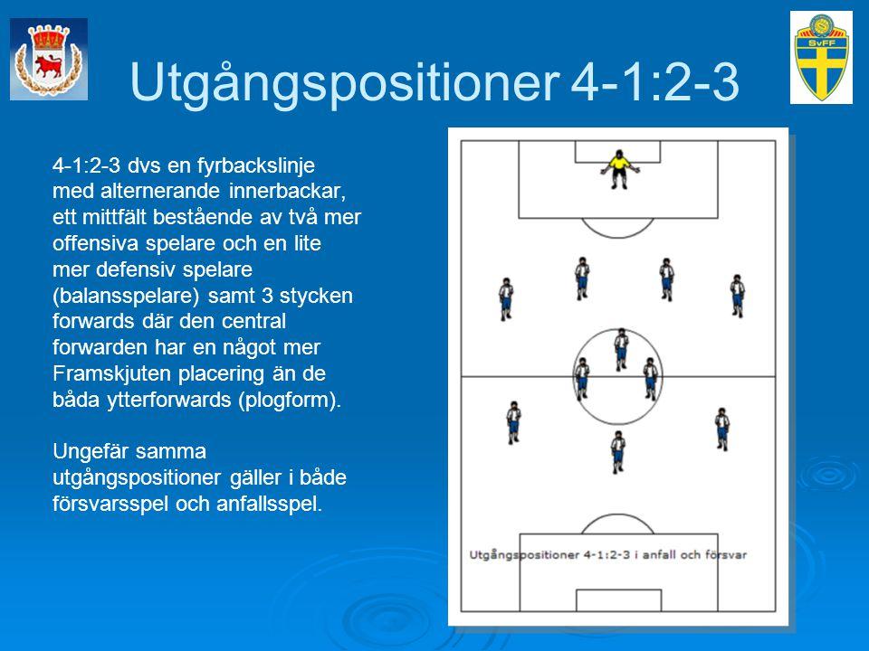 Utgångspositioner 4-1:2-3 4-1:2-3 dvs en fyrbackslinje med alternerande innerbackar, ett mittfält bestående av två mer offensiva spelare och en lite m