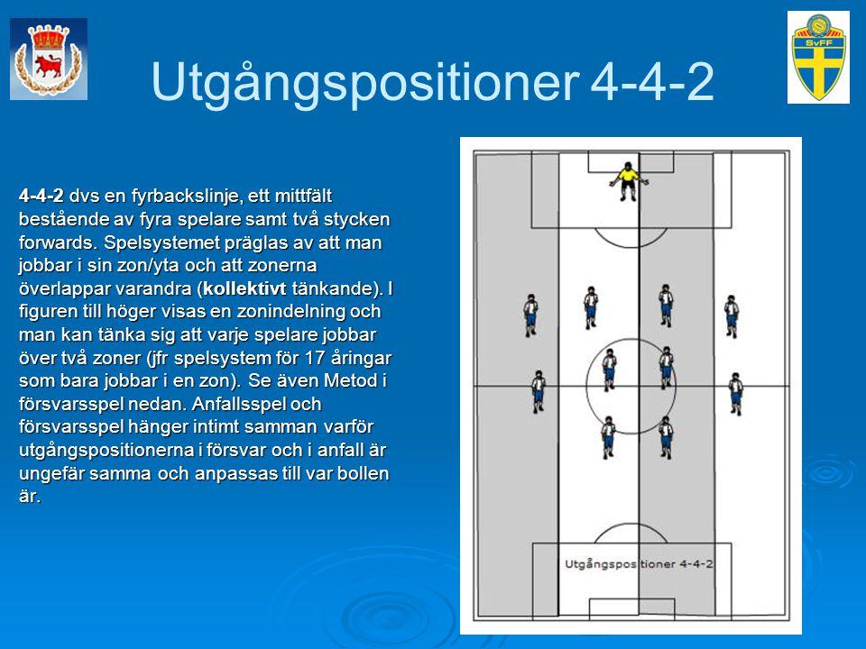 Utgångspositioner 4-4-2 4-4-2 dvs en fyrbackslinje, ett mittfält bestående av fyra spelare samt två stycken forwards. Spelsystemet präglas av att man