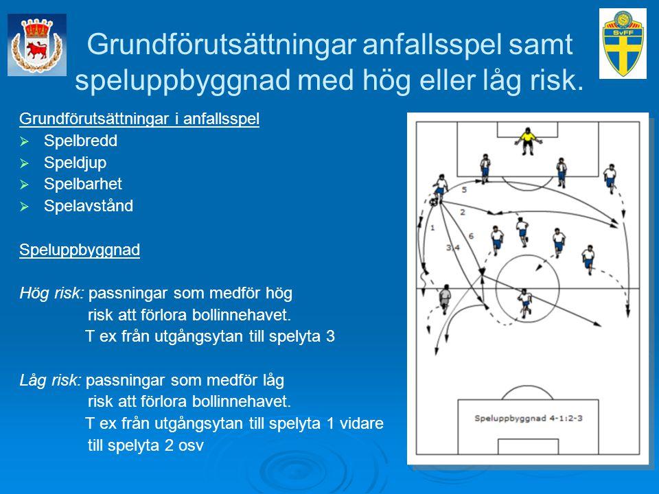 Grundförutsättningar anfallsspel samt speluppbyggnad med hög eller låg risk. Grundförutsättningar i anfallsspel   Spelbredd   Speldjup   Spelbar