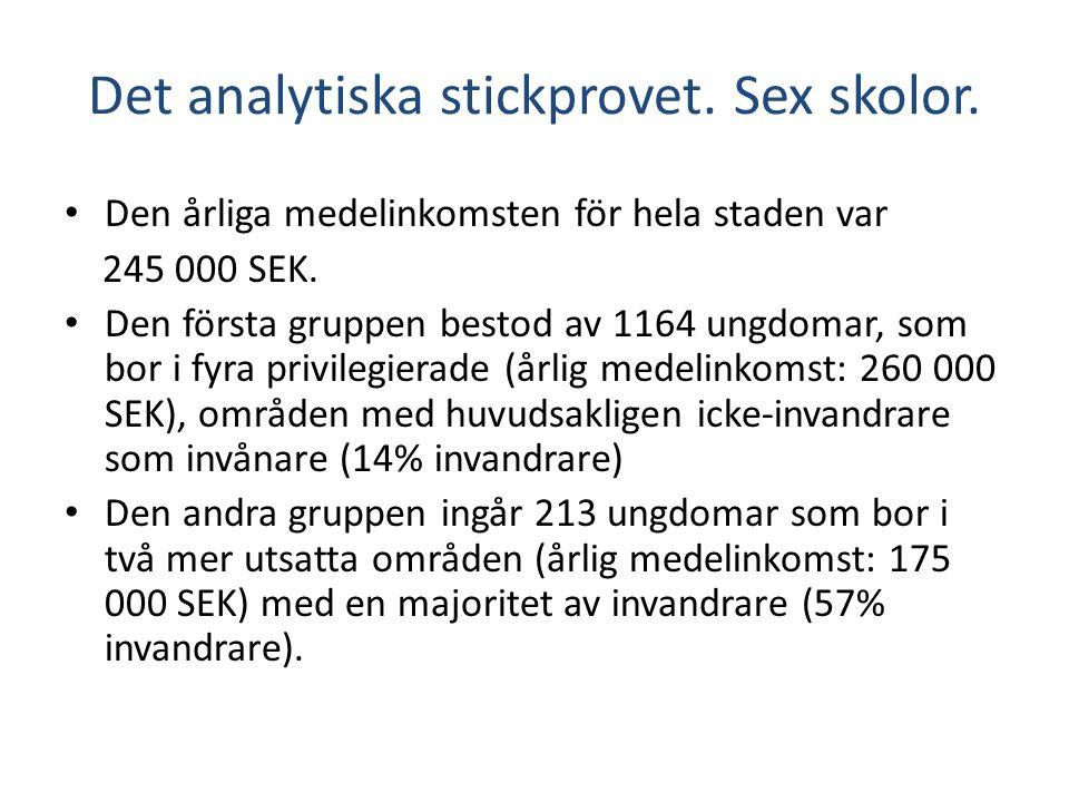 Det analytiska stickprovet. Sex skolor. • Den årliga medelinkomsten för hela staden var 245 000 SEK. • Den första gruppen bestod av 1164 ungdomar, som