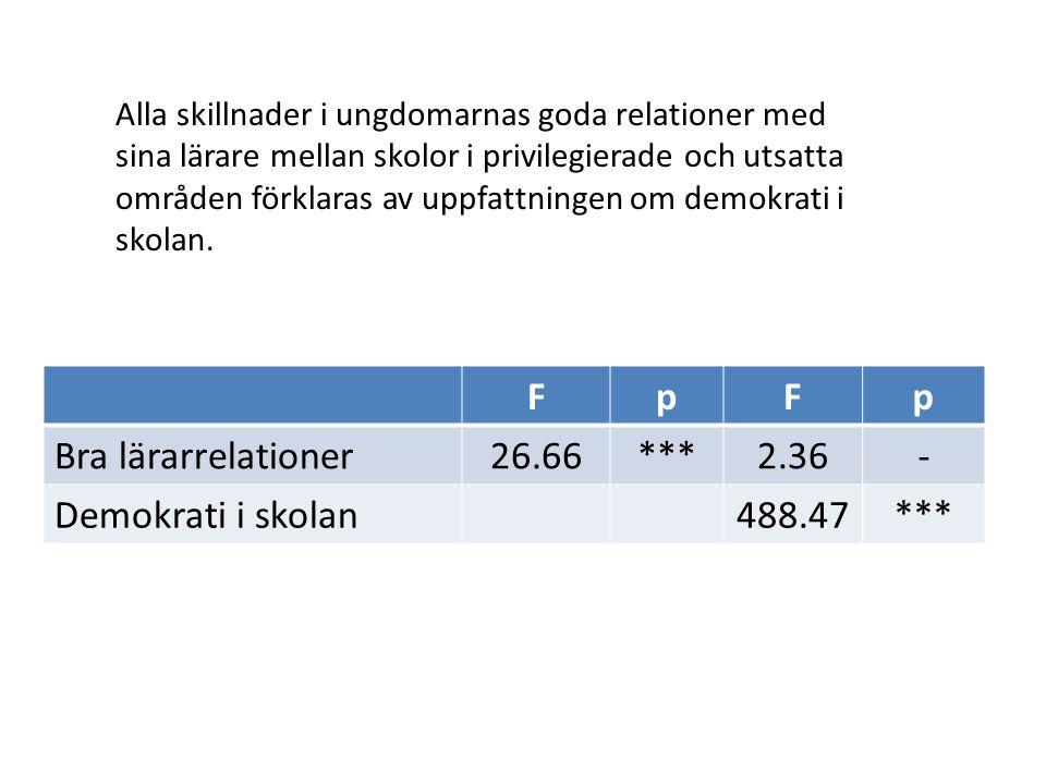 FpFp Bra lärarrelationer26.66***2.36- Demokrati i skolan488.47*** Alla skillnader i ungdomarnas goda relationer med sina lärare mellan skolor i privil