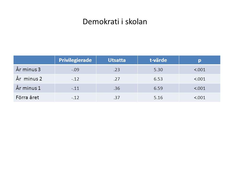 Demokrati i skolan PrivilegieradeUtsattat-värdep År minus 3 -.09.235.30<.001 År minus 2 -.12.276.53<.001 År minus 1 -.11.366.59<.001 Förra året -.12.3