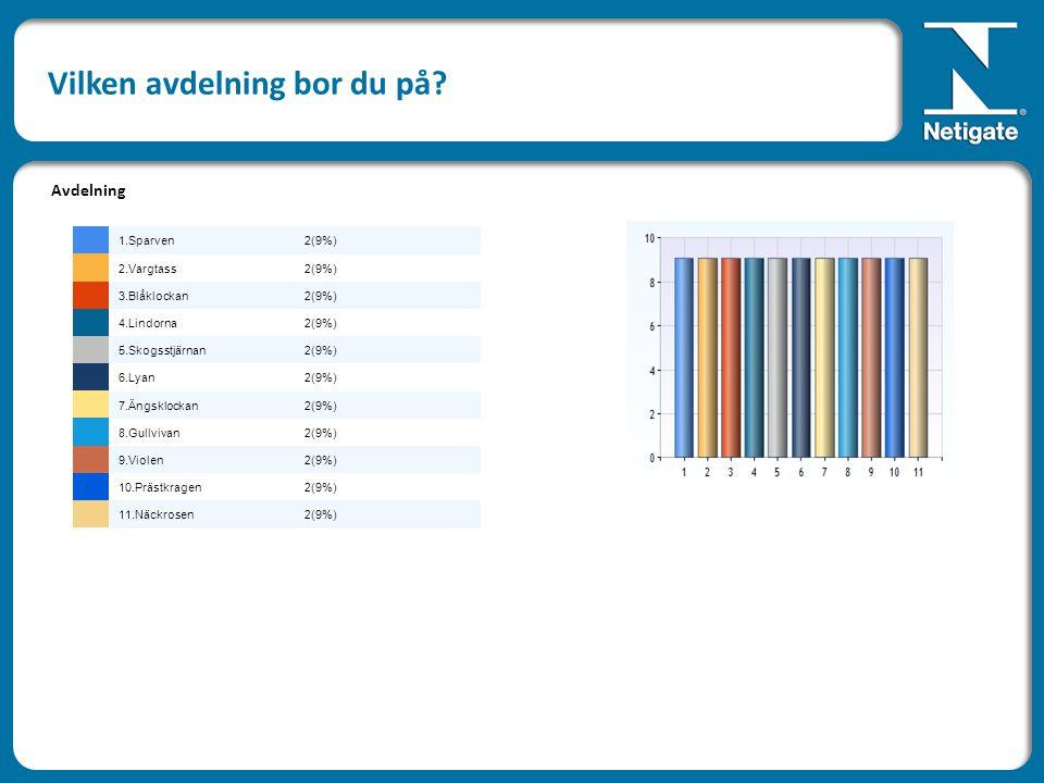 Vilken avdelning bor du på? Avdelning 1.Sparven2(9%) 2.Vargtass2(9%) 3.Blåklockan2(9%) 4.Lindorna2(9%) 5.Skogsstjärnan2(9%) 6.Lyan2(9%) 7.Ängsklockan2