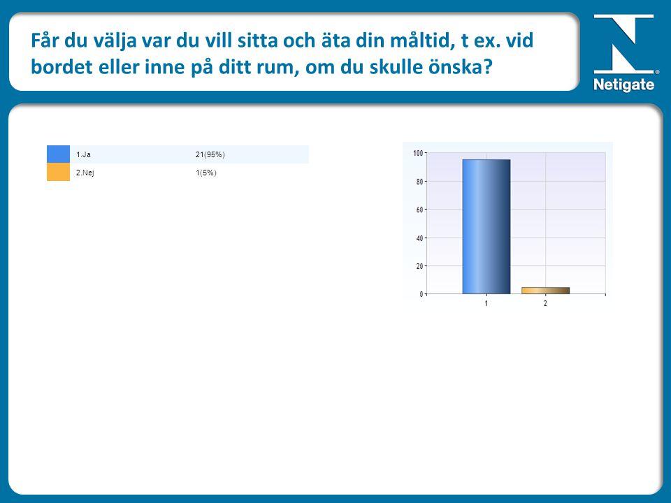 Får du välja var du vill sitta och äta din måltid, t ex. vid bordet eller inne på ditt rum, om du skulle önska? 1.Ja21(95%) 2.Nej1(5%)