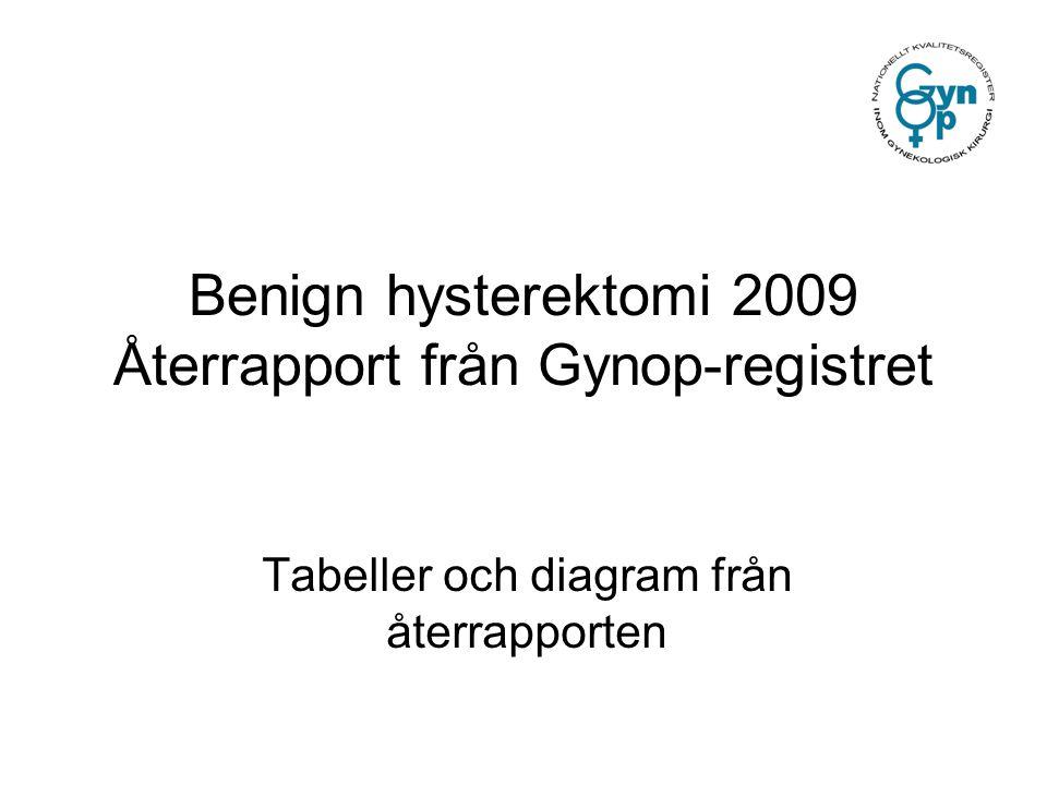 Benign hysterektomi 2009 Återrapport från Gynop-registret Tabeller och diagram från återrapporten