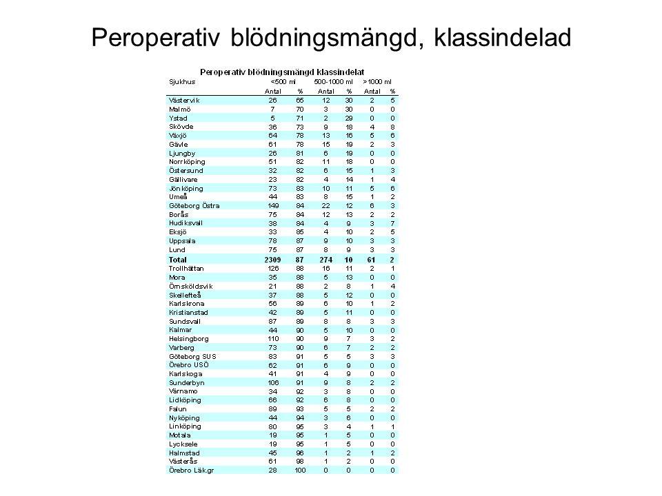 Peroperativ blödningsmängd, klassindelad