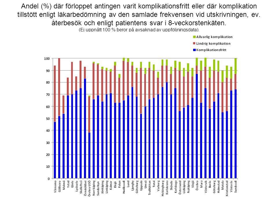 Andel (%) där förloppet antingen varit komplikationsfritt eller där komplikation tillstött enligt läkarbedömning av den samlade frekvensen vid utskrivningen, ev.