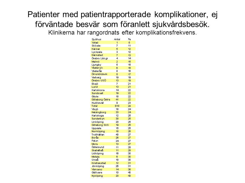 Patienter med patientrapporterade komplikationer, ej förväntade besvär som föranlett sjukvårdsbesök.