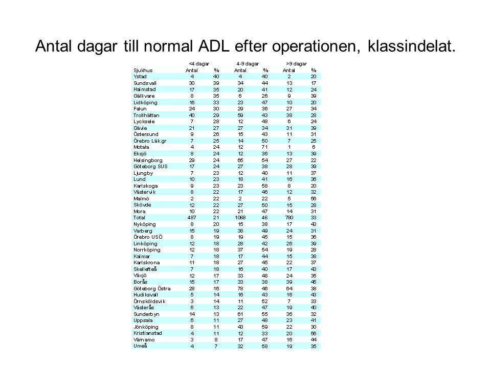 Antal dagar till normal ADL efter operationen, klassindelat.
