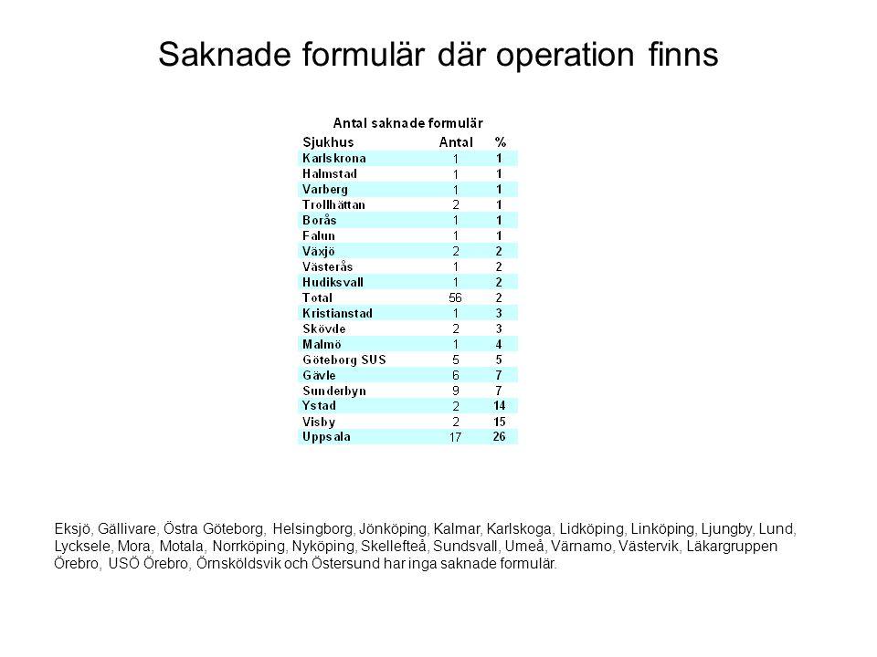 Saknade formulär där operation finns Eksjö, Gällivare, Östra Göteborg, Helsingborg, Jönköping, Kalmar, Karlskoga, Lidköping, Linköping, Ljungby, Lund, Lycksele, Mora, Motala, Norrköping, Nyköping, Skellefteå, Sundsvall, Umeå, Värnamo, Västervik, Läkargruppen Örebro, USÖ Örebro, Örnsköldsvik och Östersund har inga saknade formulär.