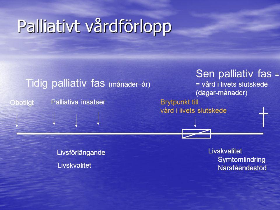 Palliativt vårdförlopp Obotligt Palliativa insatser Livsförlängande Brytpunkt till vård i livets slutskede Sen palliativ fas = = vård i livets slutske