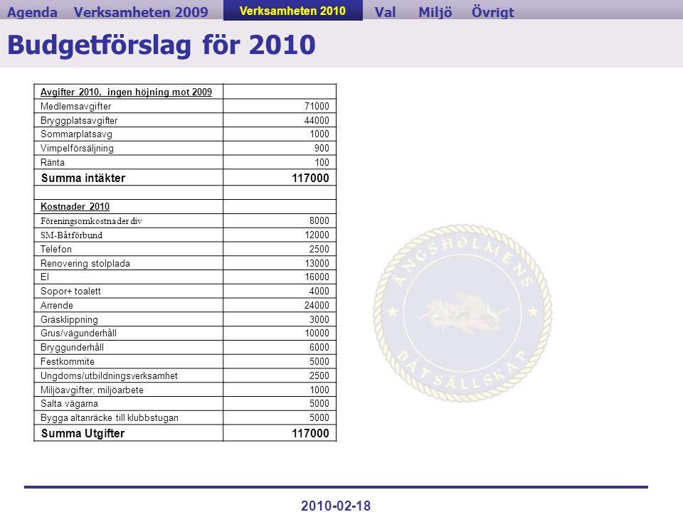 Verksamheten 2009ValVerksamheten 2010MiljöAgendaÖvrigt 2010-02-18 Budgetförslag för 2010 Avgifter 2010, ingen höjning mot 2009 Medlemsavgifter71000 Br