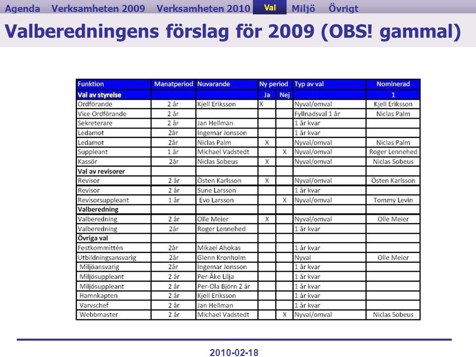 Verksamheten 2009ValVerksamheten 2010MiljöAgendaÖvrigt 2010-02-18 Valberedningens förslag för 2009 (OBS! gammal) Val