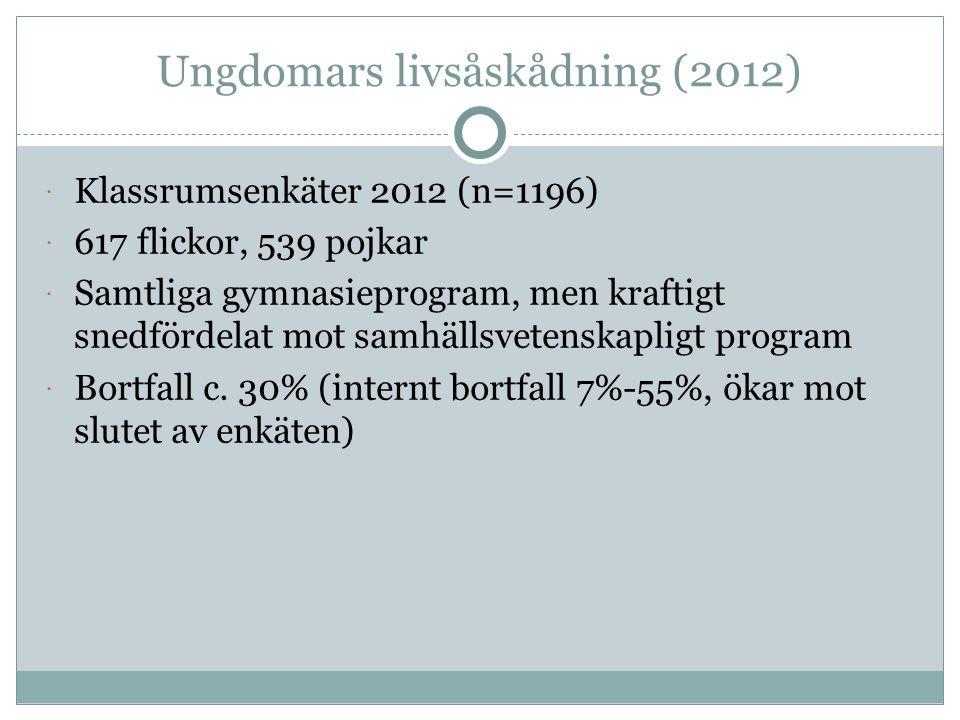 Ungdomars livsåskådning (2012)  Klassrumsenkäter 2012 (n=1196)  617 flickor, 539 pojkar  Samtliga gymnasieprogram, men kraftigt snedfördelat mot samhällsvetenskapligt program  Bortfall c.