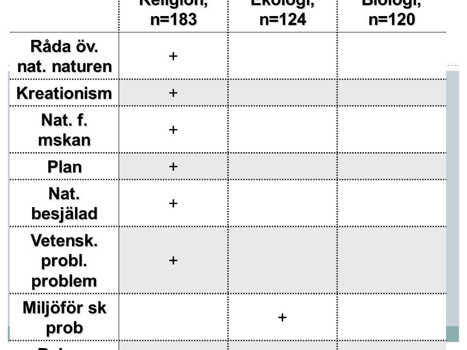 O Tre livsåskådningskomplex Religion, n=183 Ekologi, n=124 Biologi, n=120 Råda öv.