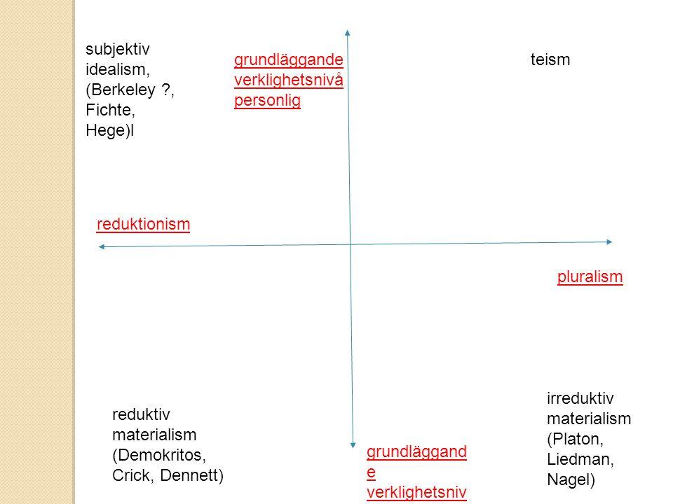 reduktionism pluralism grundläggand e verklighetsniv å opersonlig grundläggande verklighetsnivå personlig reduktiv materialism (Demokritos, Crick, Dennett) irreduktiv materialism (Platon, Liedman, Nagel) subjektiv idealism, (Berkeley ?, Fichte, Hege)l teism