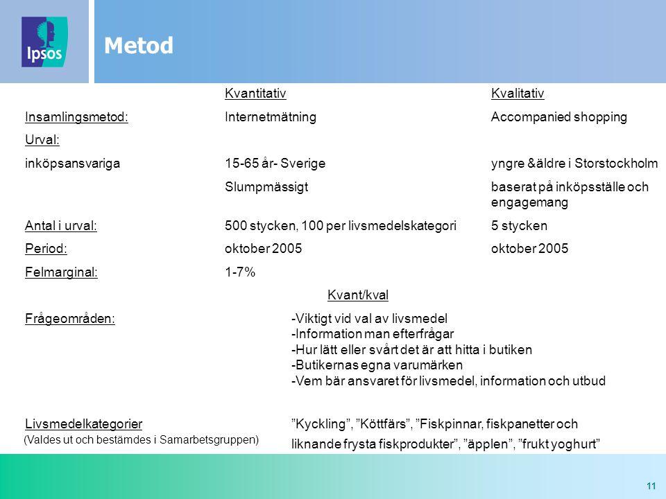 11 Metod KvantitativKvalitativ Insamlingsmetod: Internetmätning Accompanied shopping Urval: inköpsansvariga15-65 år- Sverigeyngre &äldre i Storstockho