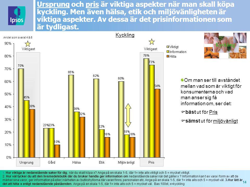 14 Ursprung och pris är viktiga aspekter när man skall köpa kyckling. Men även hälsa, etik och miljövänligheten är viktiga aspekter. Av dessa är det p