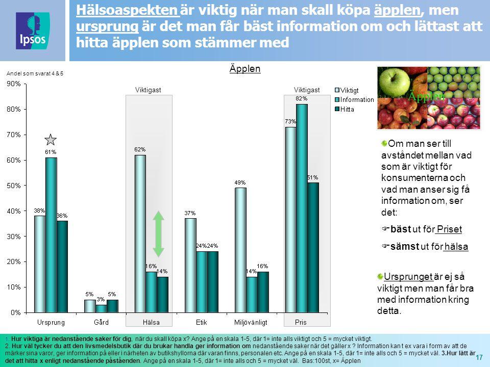 17 Viktigast Äpplen 1. Hur viktiga är nedanstående saker för dig, när du skall köpa x? Ange på en skala 1-5, där 1= inte alls viktigt och 5 = mycket v
