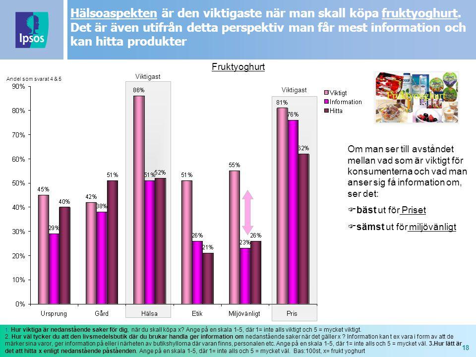 18 Fruktyoghurt 1. Hur viktiga är nedanstående saker för dig, när du skall köpa x? Ange på en skala 1-5, där 1= inte alls viktigt och 5 = mycket vikti