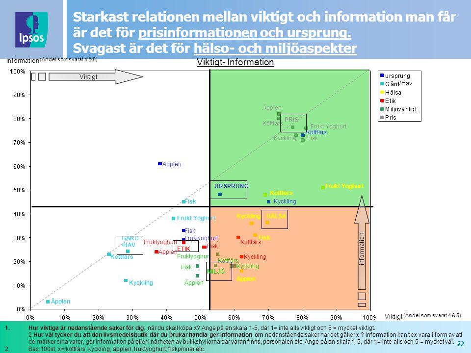 22 Starkast relationen mellan viktigt och information man får är det för prisinformationen och ursprung.