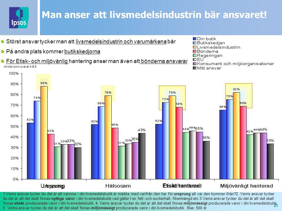 25 Man anser att livsmedelsindustrin bär ansvaret.