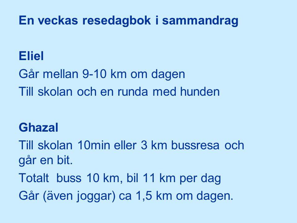En veckas resedagbok i sammandrag Eliel Går mellan 9-10 km om dagen Till skolan och en runda med hunden Ghazal Till skolan 10min eller 3 km bussresa och går en bit.