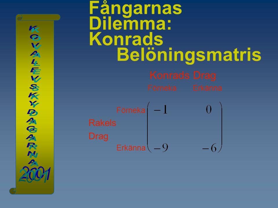 Fångarnas Dilemma: Konrads Belöningsmatris Konrads Drag Förneka Erkänna Förneka Rakels Drag Erkänna