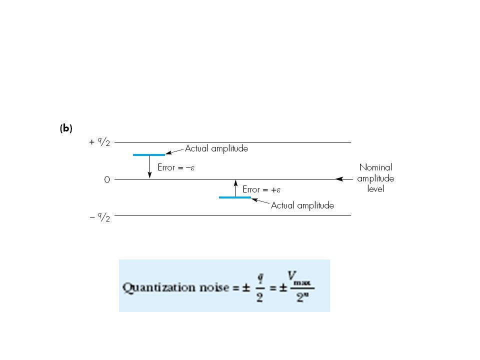 Kvantiseringsdistorsion