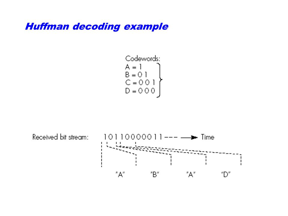 Huffman decoding example