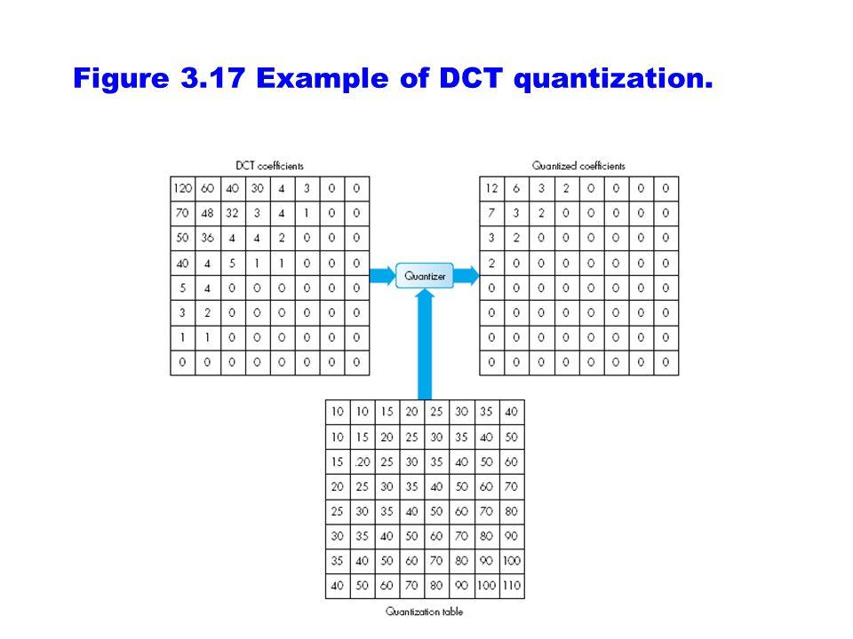 DCT = Discrete Cosine Transform 2D computation