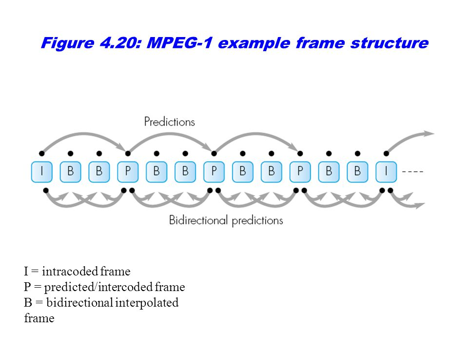 Figure 4.11 Example frame sequences with: (a) I- and P-frames only; (b) I-, P- and B-frames; (c) PB-frames. I = intracoded frame P = predicted/interco