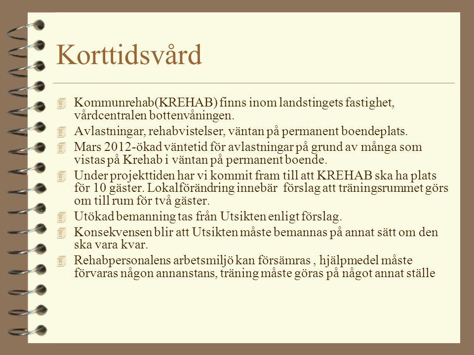 Korttidsvård 4 Kommunrehab(KREHAB) finns inom landstingets fastighet, vårdcentralen bottenvåningen. 4 Avlastningar, rehabvistelser, väntan på permanen
