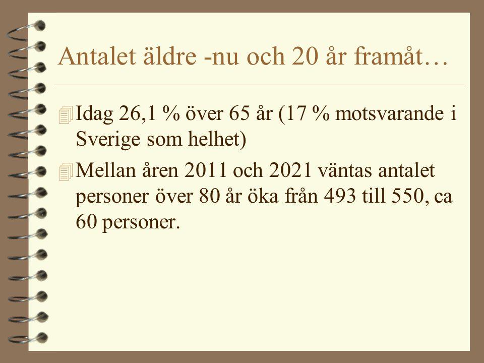 Antalet äldre -nu och 20 år framåt… 4 Idag 26,1 % över 65 år (17 % motsvarande i Sverige som helhet) 4 Mellan åren 2011 och 2021 väntas antalet person