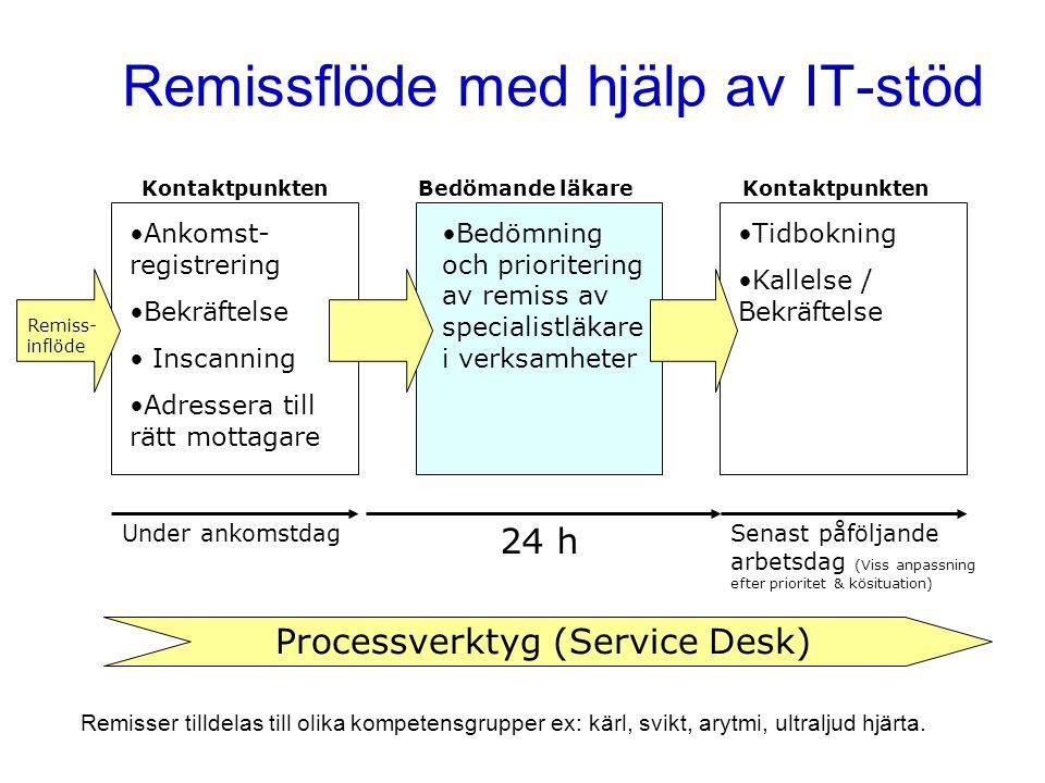 Remissflöde med hjälp av IT-stöd KontaktpunktenBedömande läkare •Ankomst- registrering •Bekräftelse • Inscanning •Adressera till rätt mottagare •Bedöm