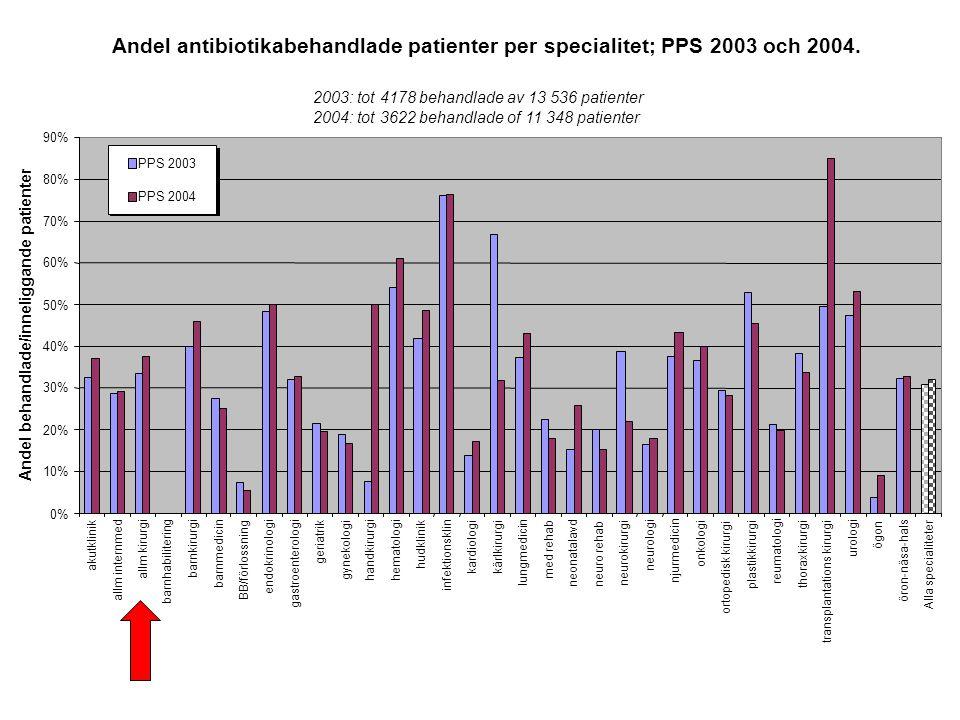 Andel antibiotikabehandlade patienter per specialitet; PPS 2003 och 2004.