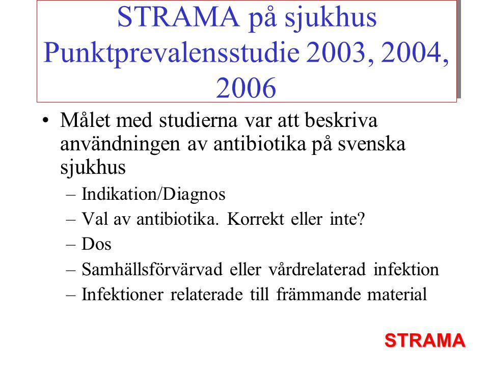 Ingen profylax 1.Subkutan venport 2.Central dialyskateter 3.Karotis EA 4.Diagnostisk angiografi