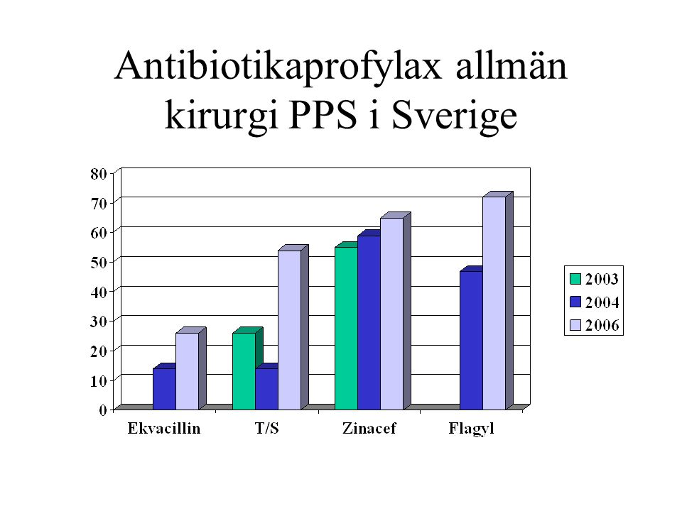 Antibiotikaprofylax allmän kirurgi PPS i Sverige