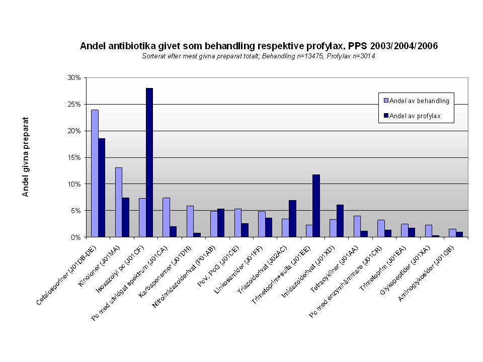 Antibiotika som ej bör användas som profylax Preparat som används i terapin dvs.