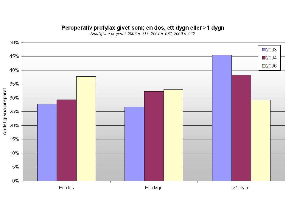 Indelning av operationstyper Profylax Utan profylax •Clean1-2.15 •Clean/ contaminated3-7%10 •Contaminated6.4-1021 •Dirty7.1-1520-50