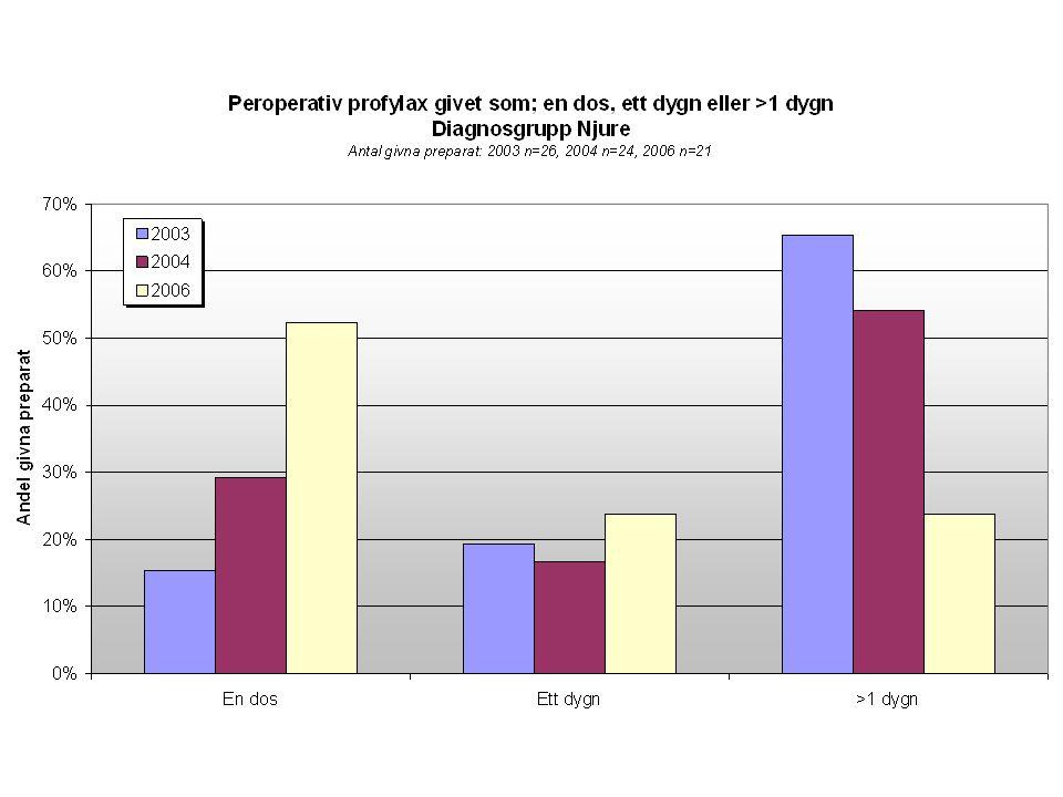 •Infektionsrisk: ca 30-60% utan profylax och ca 5-10% med profylax.