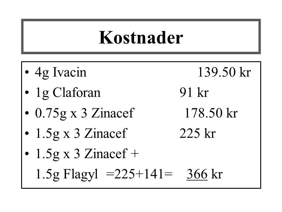 Kostnader •4g Ivacin 139.50 kr •1g Claforan 91 kr •0.75g x 3 Zinacef 178.50 kr •1.5g x 3 Zinacef 225 kr •1.5g x 3 Zinacef + 1.5g Flagyl =225+141= 366 kr