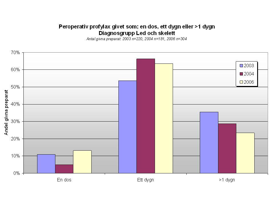 Antibiotikaprofylax vid GI- kirurgi Danderyd Övre GI (ventrikel, esofagus): Inj.