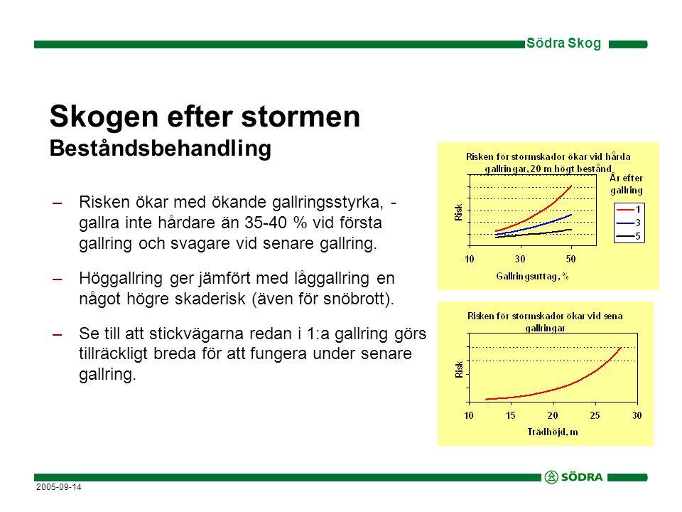 Södra Skog 2005-09-14 Skogen efter stormen Beståndsbehandling –Risken ökar med ökande gallringsstyrka, - gallra inte hårdare än 35-40 % vid första gallring och svagare vid senare gallring.