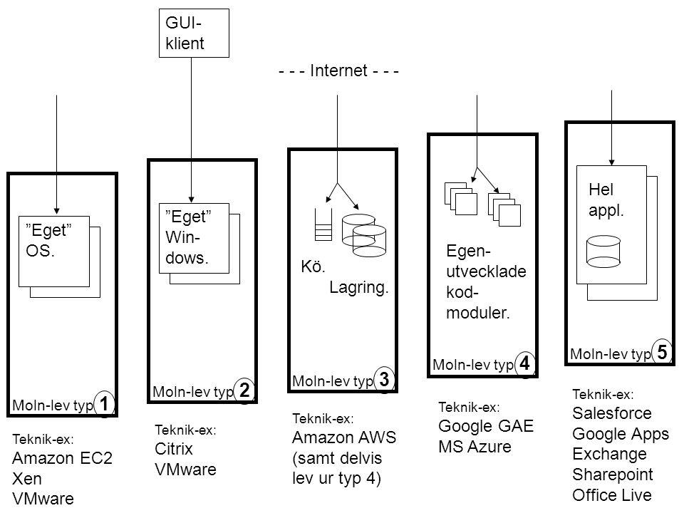 18 ETT exempel på dubblerade kund-register •Båda lösningarna har sina utmaningar •Ambitiös SOA-domän- design kan göra att plug- in-varianten kan underlättas •Replikering kan vara snabbt händelseorienterad eller utföras endast periodvis Replikeringar (ev multimaster) av kund-reg t.ex Plug-in för att externalisera kund-reg.
