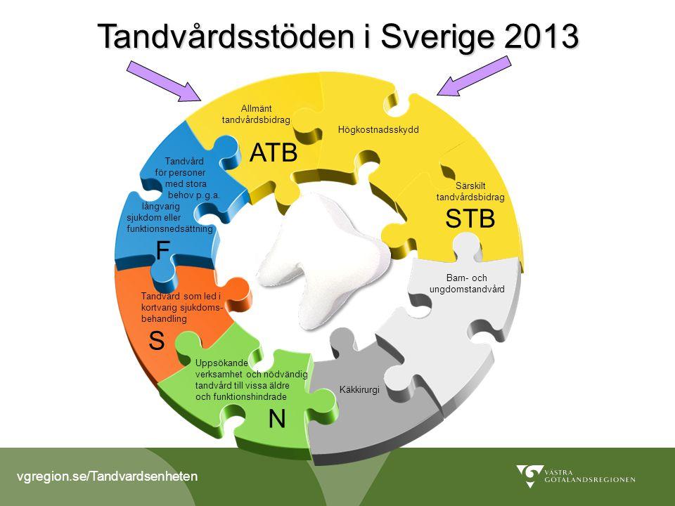 vgregion.se/Tandvardsenheten Den 1 juli 2008 trädde en ny tandvårdsreform i kraft (första och andra steget) = Den 1 juli 2008 trädde en ny tandvårdsreform i kraft (första och andra steget) = Försäkringskassans stöd