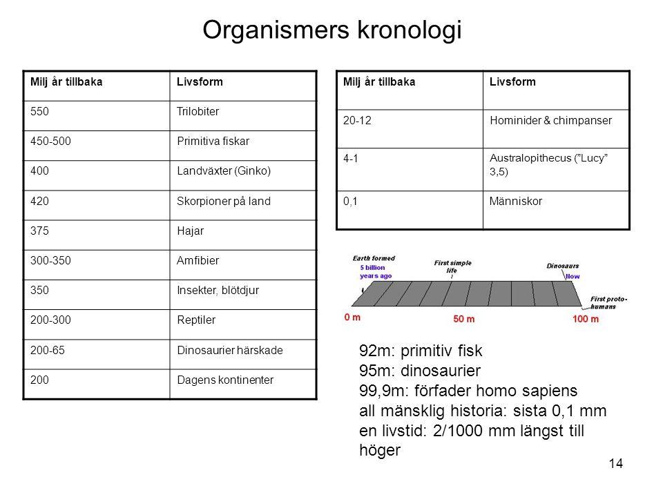 14 Organismers kronologi Milj år tillbakaLivsform 550Trilobiter 450-500Primitiva fiskar 400Landväxter (Ginko) 420Skorpioner på land 375Hajar 300-350Amfibier 350Insekter, blötdjur 200-300Reptiler 200-65Dinosaurier härskade 200Dagens kontinenter Milj år tillbakaLivsform 20-12Hominider & chimpanser 4-1 Australopithecus ( Lucy 3,5) 0,1Människor 92m: primitiv fisk 95m: dinosaurier 99,9m: förfader homo sapiens all mänsklig historia: sista 0,1 mm en livstid: 2/1000 mm längst till höger