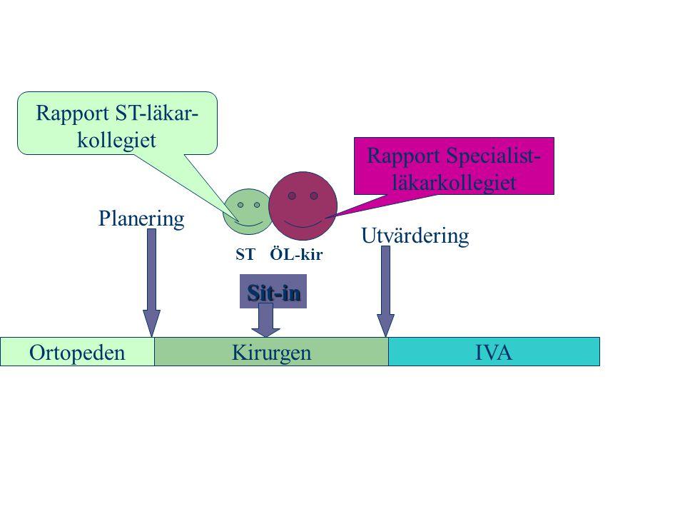 OrtopedenKirurgenIVA STÖL-kir Planering Utvärdering Sit-in Rapport Specialist- läkarkollegiet Rapport ST-läkar- kollegiet