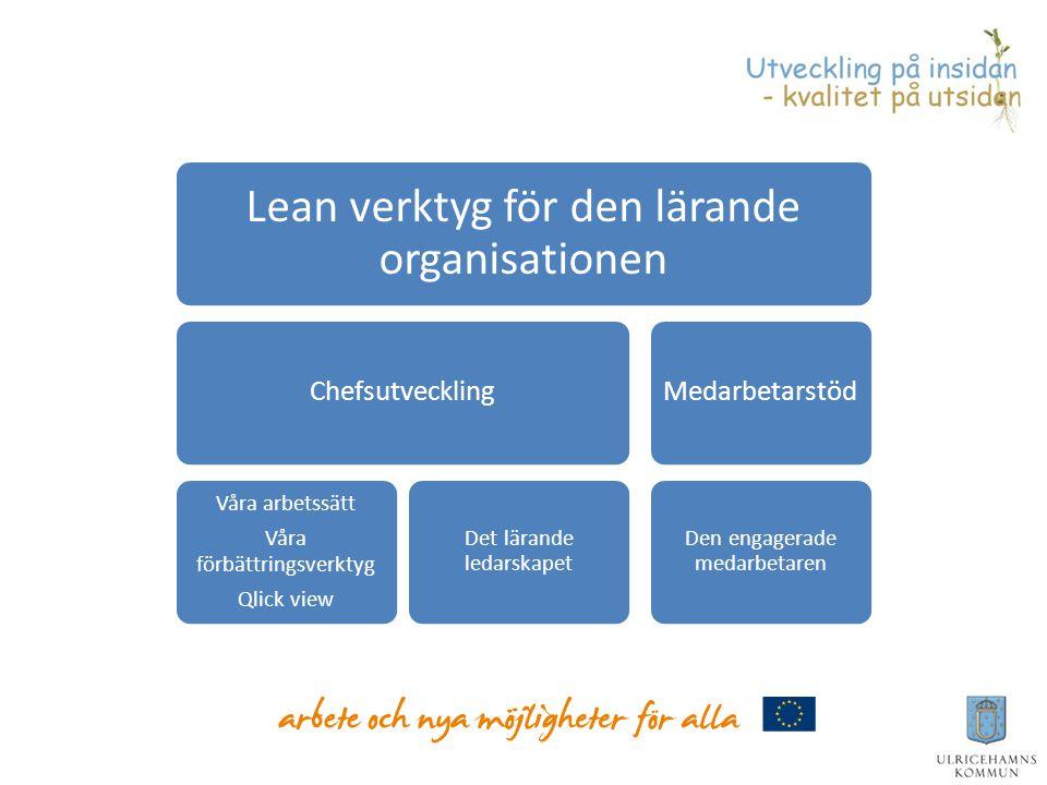 Lean verktyg för den lärande organisationen Chefsutveckling Våra arbetssätt Våra förbättringsverktyg Qlick view Det lärande ledarskapet Medarbetarstöd