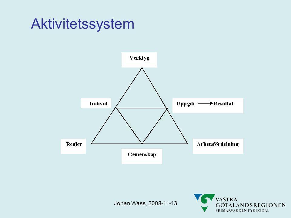 Johan Wass, 2008-11-13 Aktivitetssystem